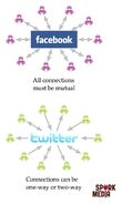 Facebook vs Twitter connections