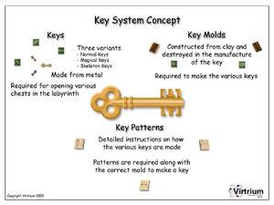 Key Concept Art