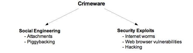 File:CrimewareX.jpg