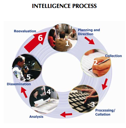 File:IntellProcess.png