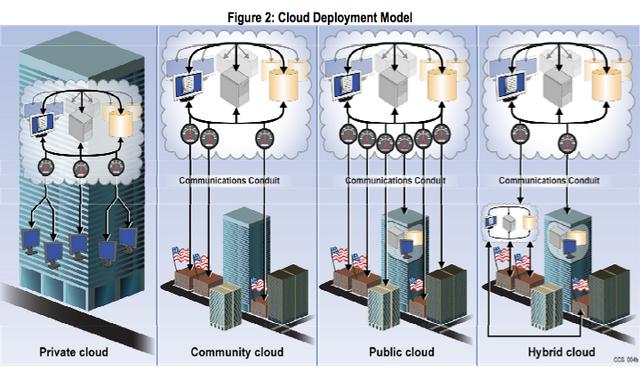 File:Clouddep.png