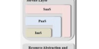 Service orchestration