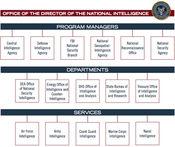 File:ODNI chart.png