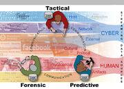 800px-Cyber Analytics graphic v7