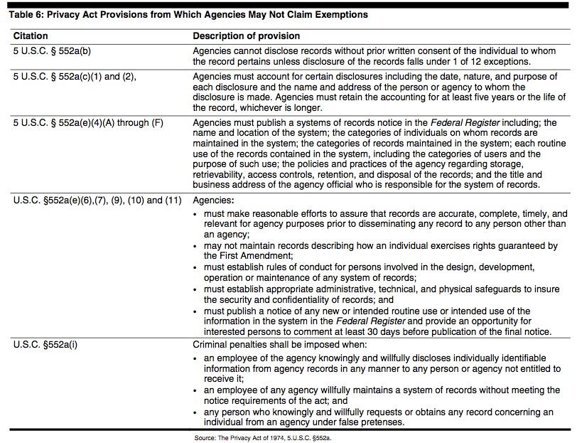 Exemptions2