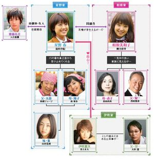 Is chart