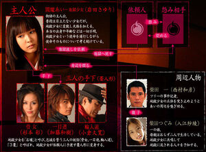 Jigoku Shoujo Chart