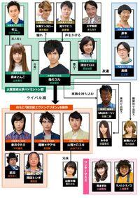 Aoihonoo-chart