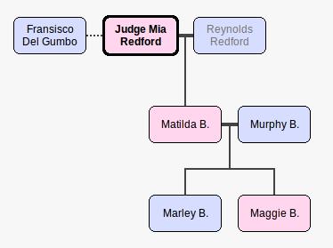 Redford-bananomanomanfamily