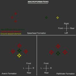 Macroformation key