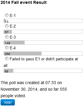 2014 Fall event Result