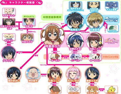 File:Relationship Chart.jpg