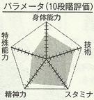 Kobori chart.png