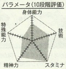 Kimura chart.png