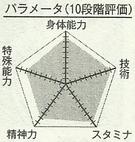 Hayama chart.png