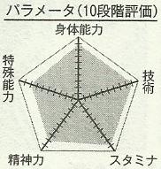 Archivo:Hayama chart.png