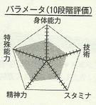 Mayuzumi chart