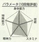 Wakamatsu chart