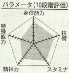 Susa chart