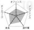 Josei chart.png