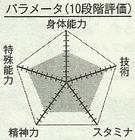 Sakurai chart.png