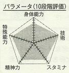 Mibuchi chart