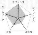 Seirin chart.png