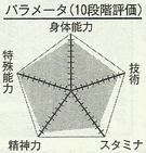 Haizaki chart.png