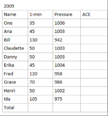 File:2009 Atlantic hurricane season.png