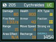 Cychreides(UC)lvl1stats