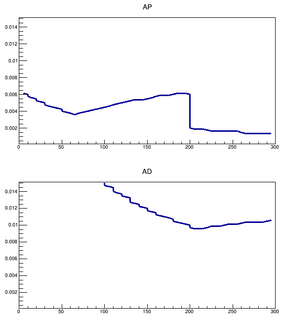 Shinaliss Efficiencies of AP and AD line