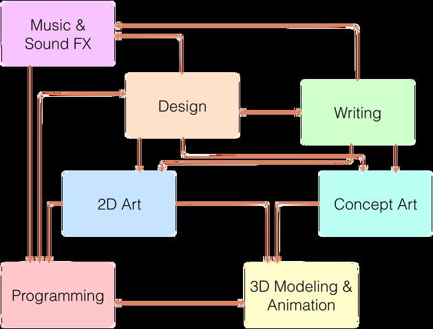 File:DesignPresentationTeamStructure.png