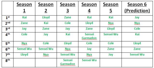 File:Ninjago seasons and importance.png