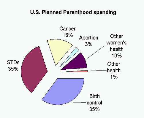 File:US-Planned-Parenthood-spending.jpg