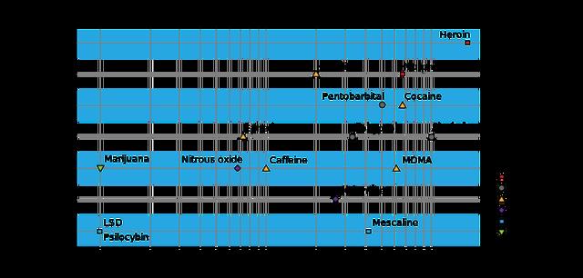 File:Drug danger chart.png