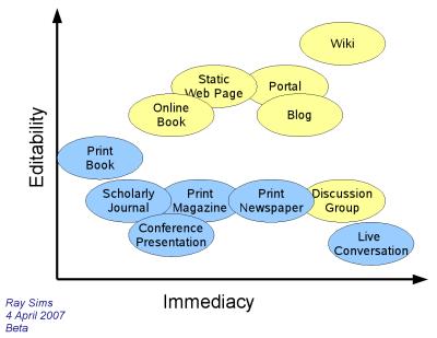 File:Immediacy-vs-editability-scaled-in-gimp.png