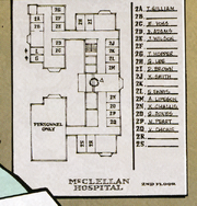 McLelllan Chart