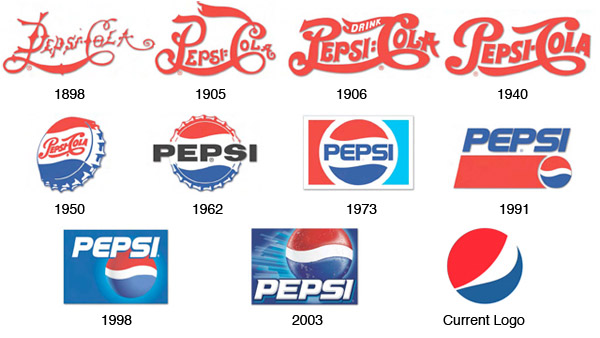 File:Pepsilogoovertheyears.jpg