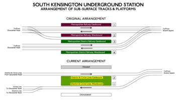 Layout of South Kensington station platforms