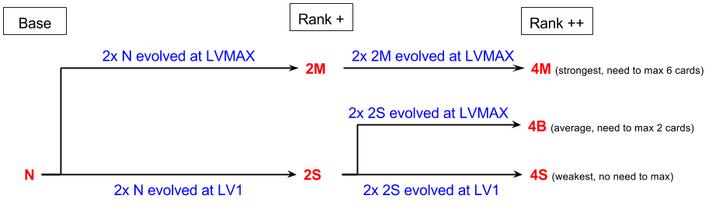 Evolution pattern-0