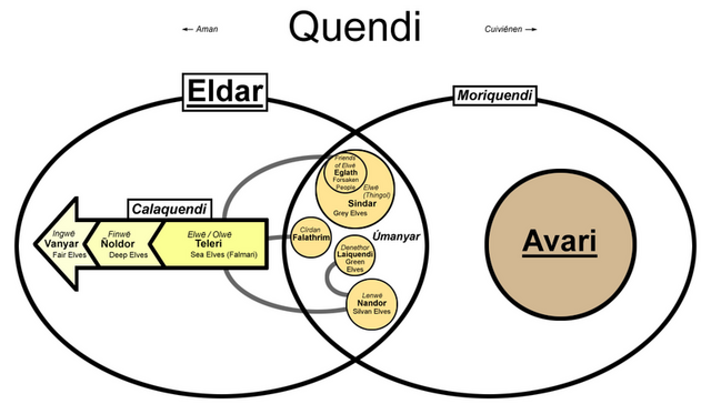 File:Divisions of the Quendi colour.png