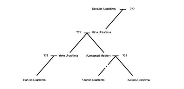 File:Urashima Family Tree.jpg