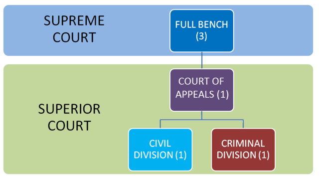 File:SA Courts structure.png