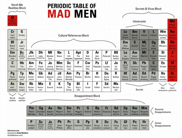 File:Periodictablemadmen.png