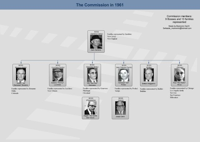 File:The Commission in 1961.jpg