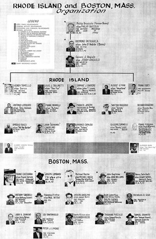 File:Patriarca crime family chart.jpg