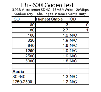 T3i-Micro32GBC10