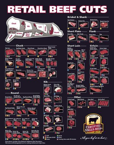 File:Retail beef cuts.jpg