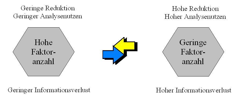Zielkonflikt-faktorenanalyse
