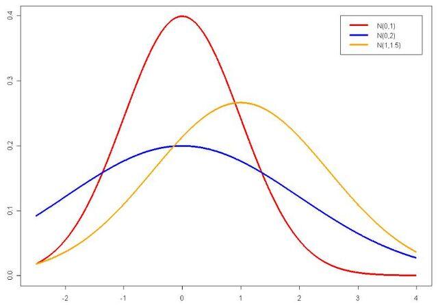 Datei:Normalverteilung-dichtefunktion.jpg